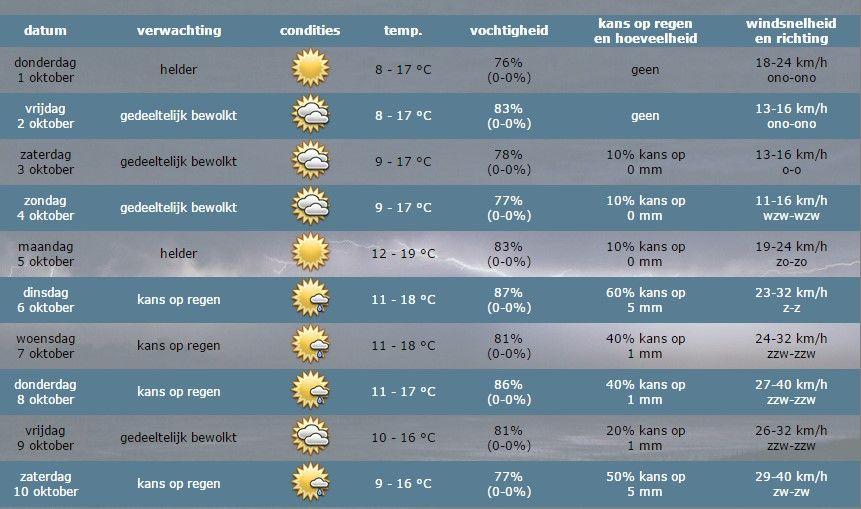 Medemblik – Over het weer voor vandaag, vrijdag en zaterdag valt eigenlijjk weinig spectaculairs te melden. Het is voor de weermensen een saaie week. Veel zon, weinig bewolking en gemiddeld 1…