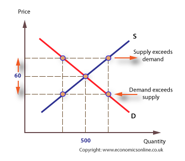 explain price mechanism brings equilibrium price and also Unit 1 macroeconomics lesson 4 equilibrium price and 02_09_equilibrium_answers - unit 1 macroeconomics mination mechanism 2 use visual 19 to explain.
