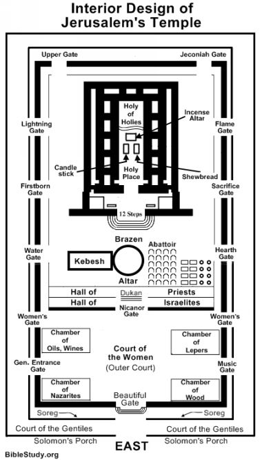 Large Picture Showing Interior Design Of Jerusalem S Temple Temple Solomons Temple Solomon S Temple