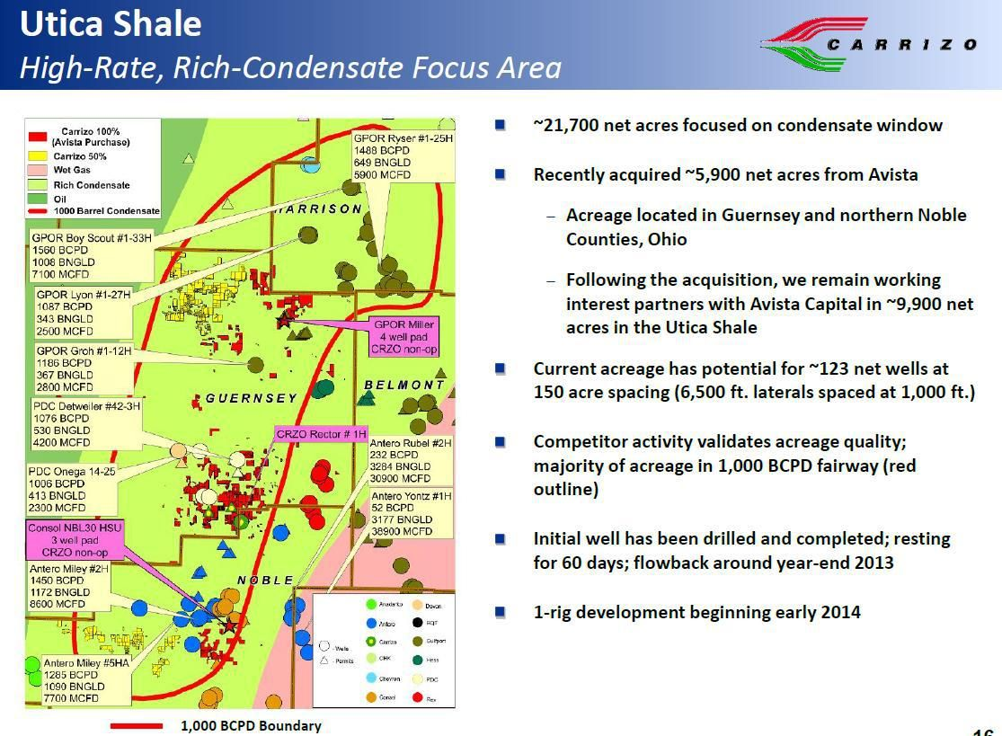 Carrizo Oil & Gas Utica Shale drilling activity | Charts, Graphs