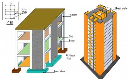 types of high rise buildings structural systems on types of structural walls id=21520