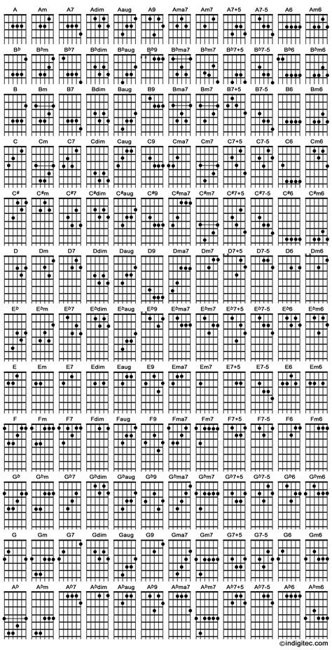 Pin von Klaas auf MUSIK | Pinterest | Gitarre, Gitarren-Akkorde und ...
