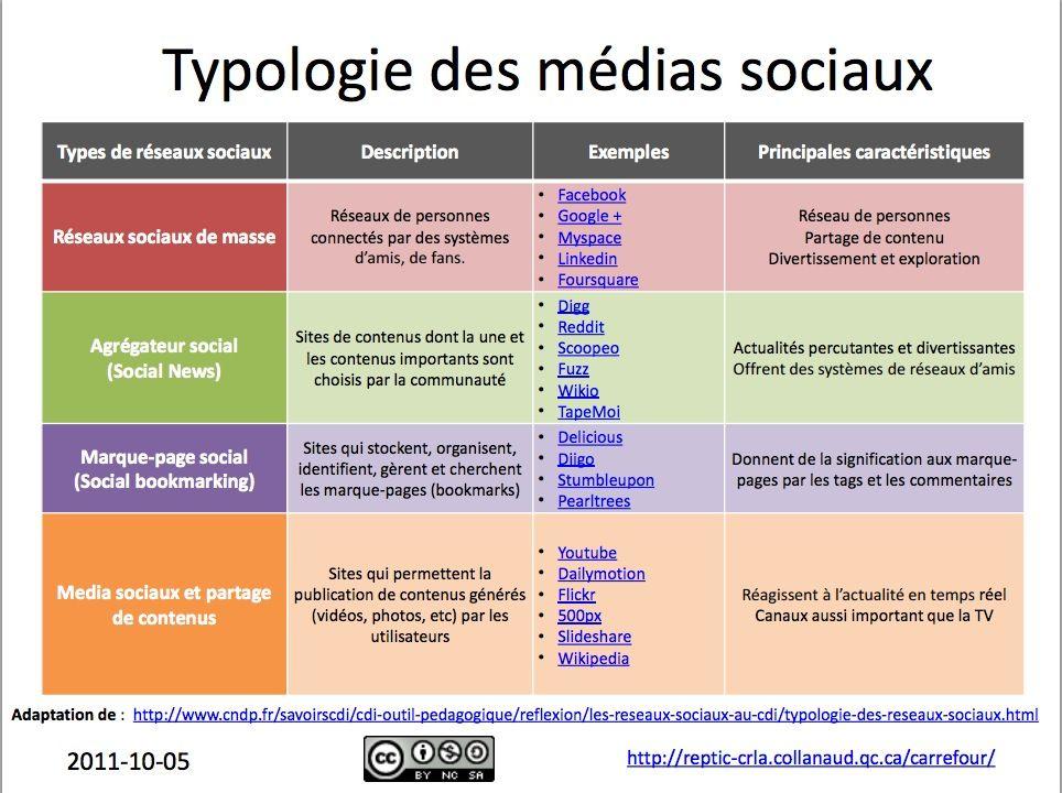 Typologie Des Medias Sociaux Et Des Usages Pedagogiques Des Medias