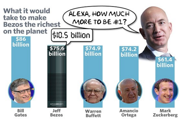 Jeff Bezos Could Likely Become The Richest Man Alive Bezos How