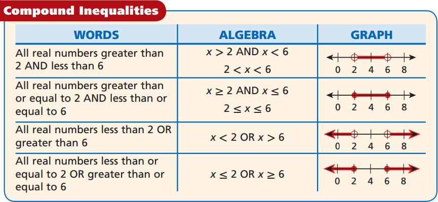 Image Result For Compound Inequalities Compound Inequalities Algebra Graphs Algebra 1