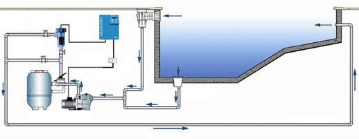 Piscinas g iser sistemas de cloraci n salina casa en 2019 instalacion piscinas y piletas - Piscina cubierta linares ...