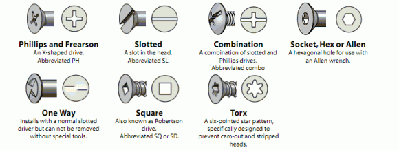 Fastener Types Screws And Bolts Bolt Wood Screws