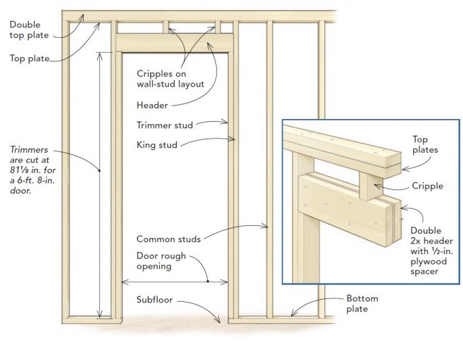 Frame A Door Rough Opening In 2020 Prehung Doors Exterior Door Frame Building A House