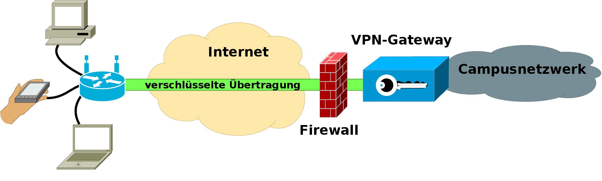 Raspberry Pi 2 As Vpn Server