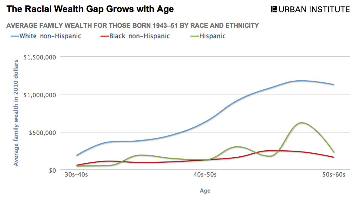 The Racial Wealth Gap Grows With Age Family Finance Poverty Wealth