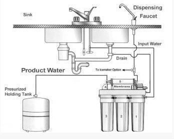 Reverse Osmosis System 5 Stage Ro Water System Domestic Ro System