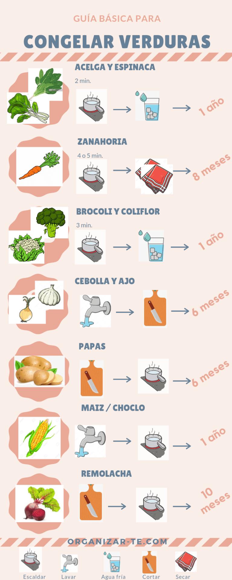 Recomendaciones Para Congelar Frutas Y Verduras Organizar Te Verduras Congeladas Alimentos Congelados Frutas Y Verduras