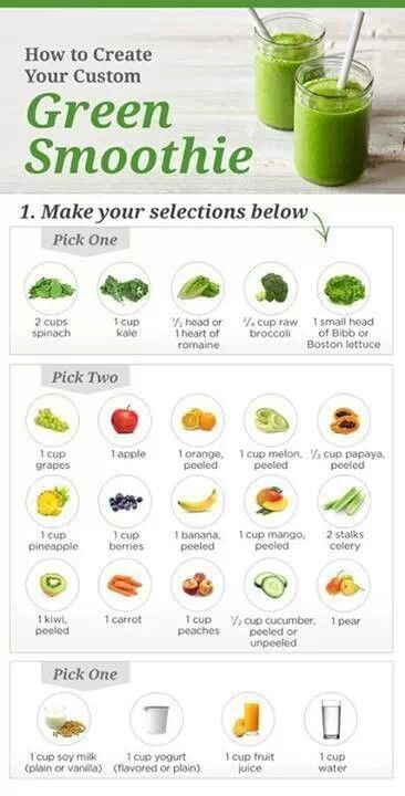 Green smoothies recipes chart