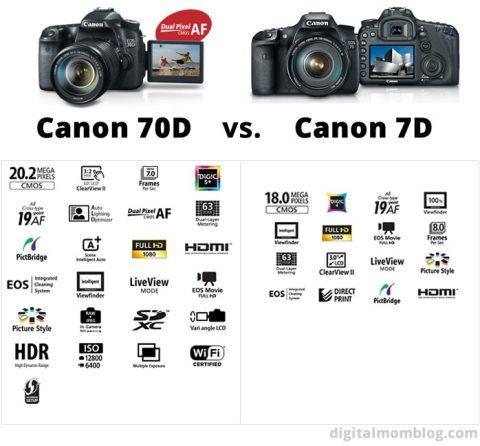 Canon 70D Review | Photography Tidbits | Pinterest | Canon 70d ...
