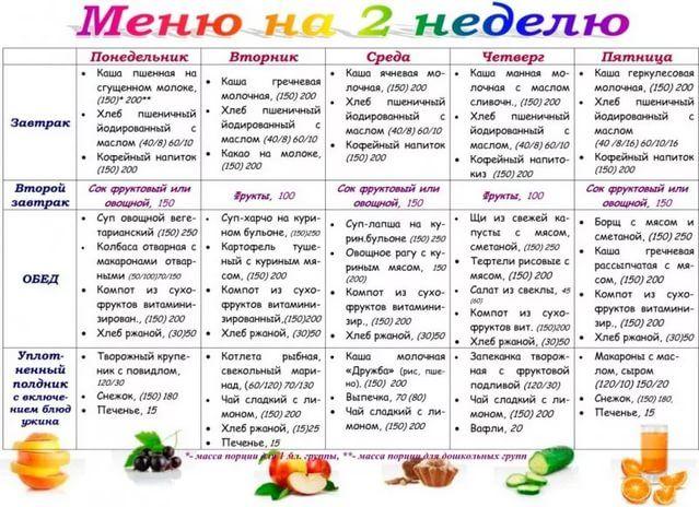 Меню На Диету Пп. Меню на неделю с вкусными и полезными рецептами для похудения с помощью правильного питания
