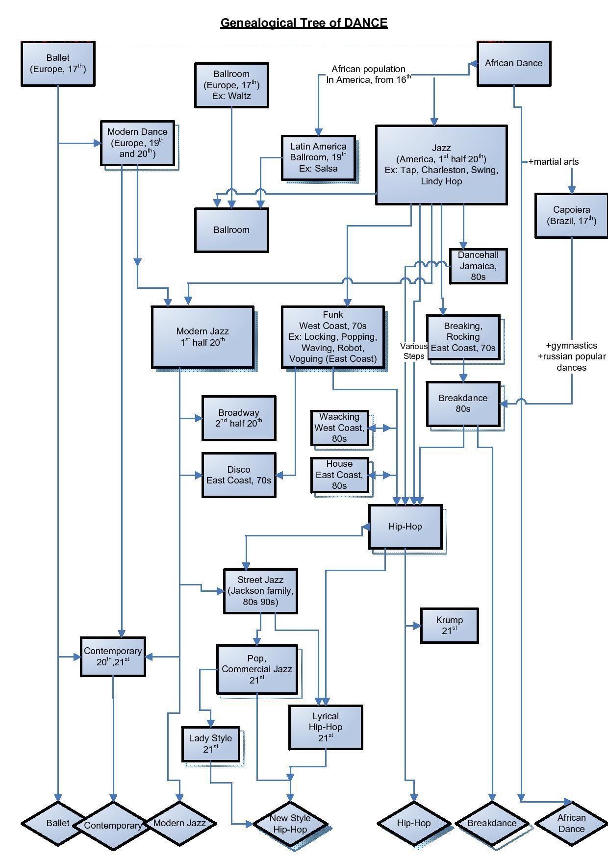 Dance History Tree