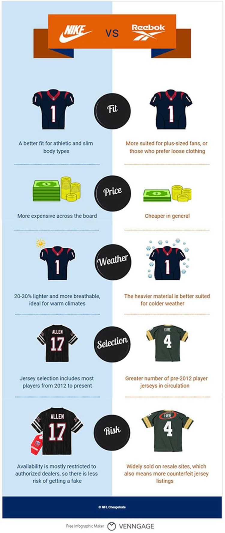 Pin on NFL Infographics