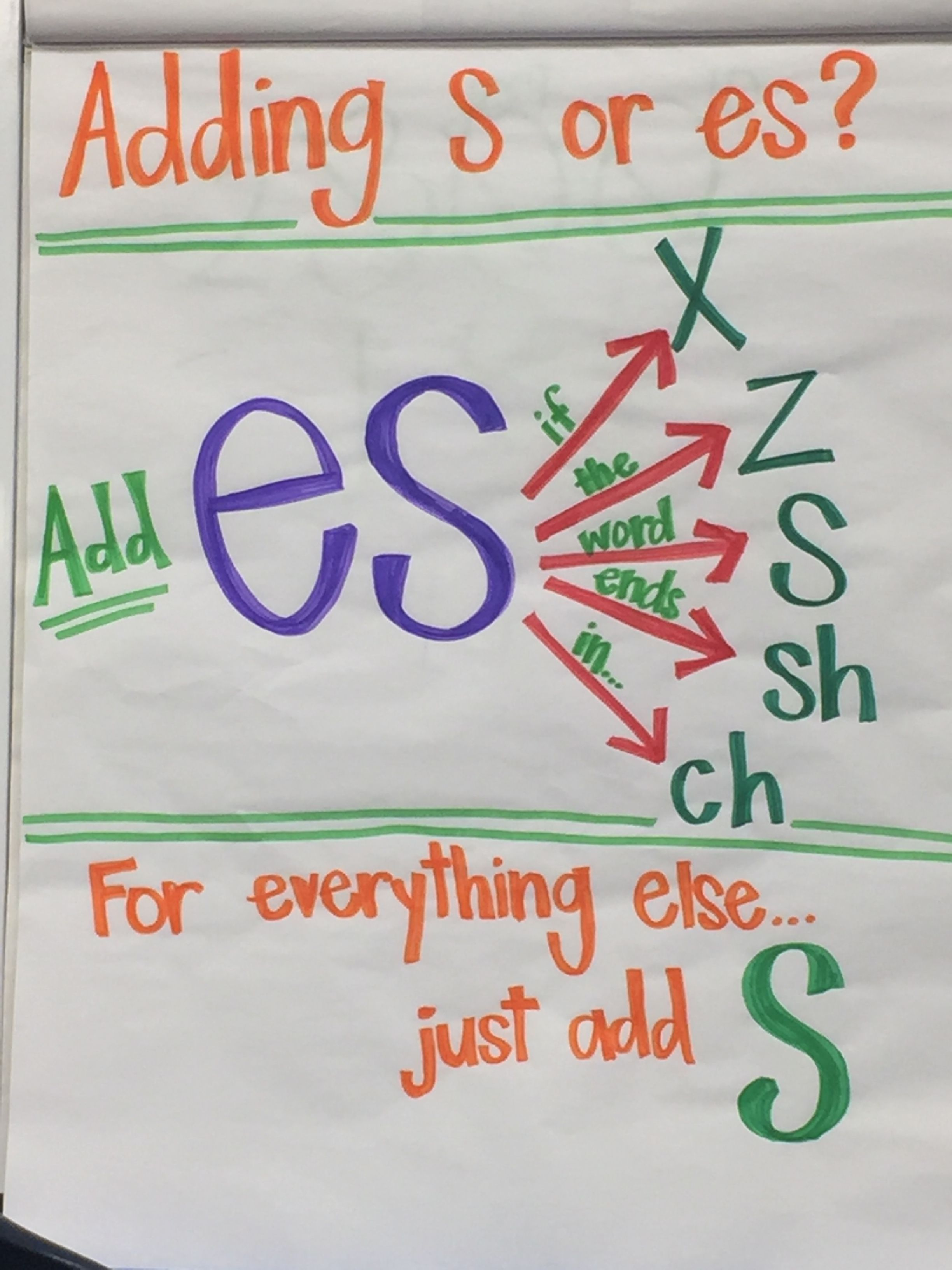 Free Spelling Rule Posters For Plurals Anchor Charts