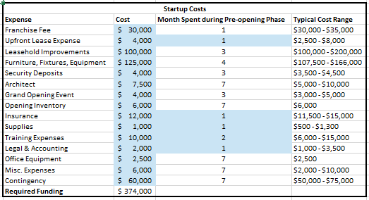 business plan financial projections sample