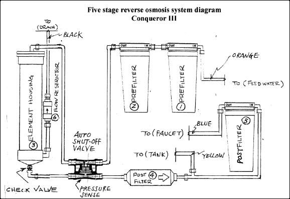 water filtration diagram exclusive circuit wiring diagram u2022 rh internationalsportsoutlet co water purification system diagram