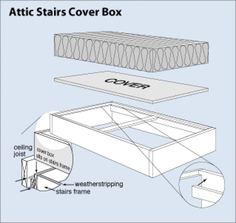Construct an attic stairs cover box fixer upper pinterest to insulate your attic stairs access you can construct a lightweight moveable box that will rest on the stair frame from the attic side solutioingenieria Image collections