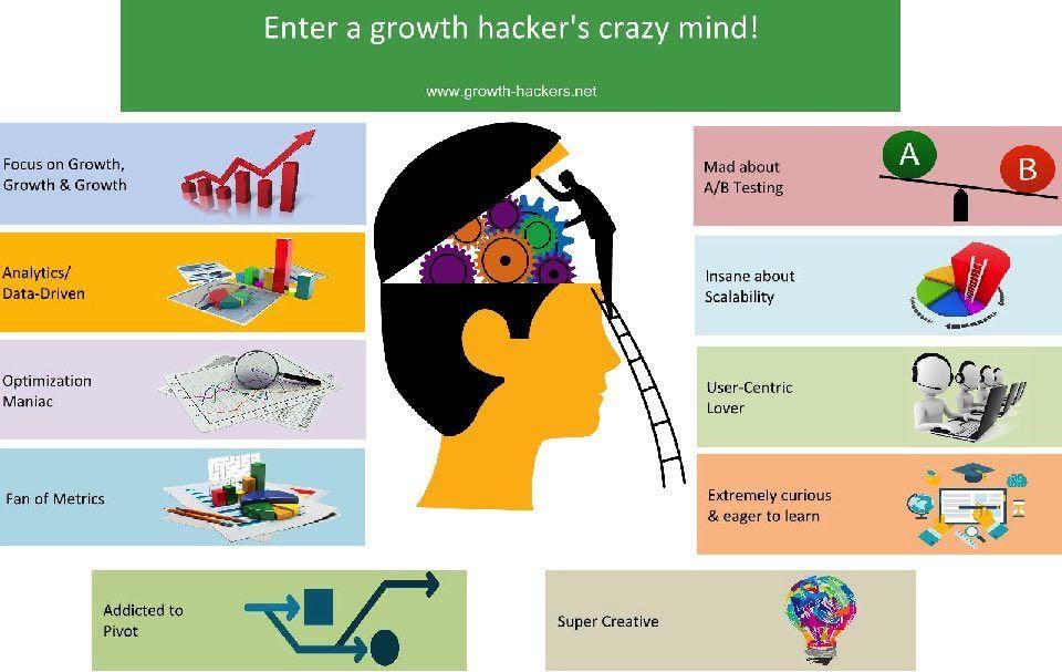 Growth Hacker Job Description  Startups And Seo