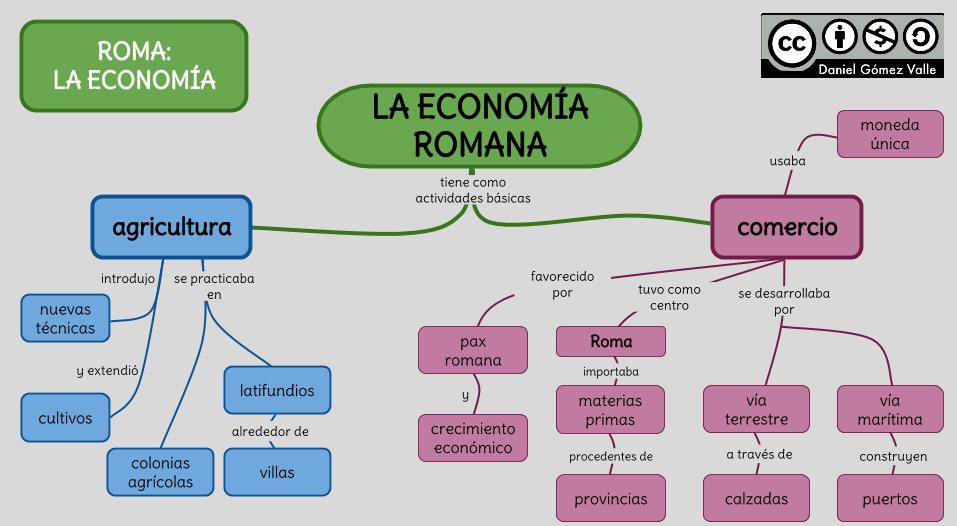 La Economía Romana Mapa Conceptual La Prehistoria Para Niños Economia