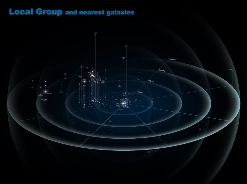 What Is The Local Group Astronomy Essentials Earthsky Fermi Paradox Universe Today Andromeda Galaxy