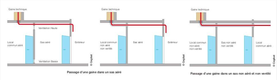 Conduites du0027immeubles et conduites montantes gaz en immeuble