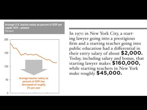 Why Teachers Salaries Should Be Doubled Now Teacher Salary