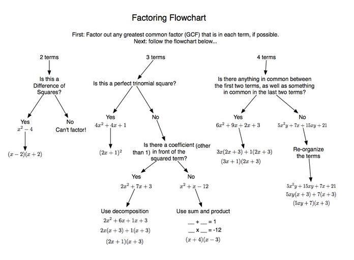 factoring flowchart | TCEC Honors Math 2 | Pinterest