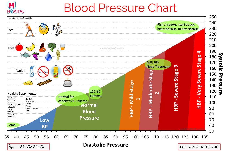 Blood pressure chart healthy pinterest blood pressure blood pressure chart geenschuldenfo Images