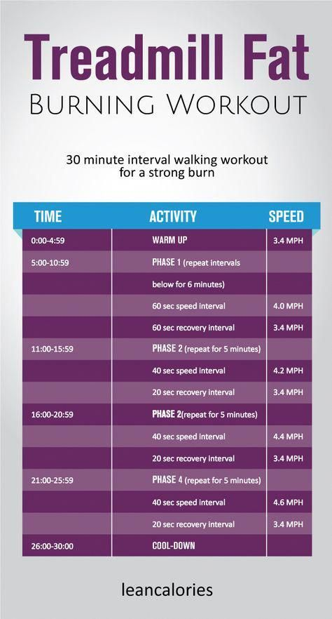The treadmill fat burning workout: A 30 minute interval walking treadmill workout for burning fat. U...
