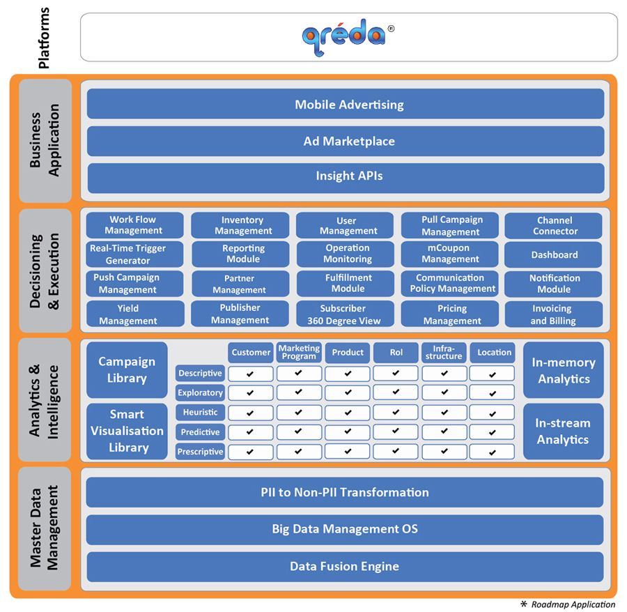 Qreda Is A Comprehensive Insight Monetization Platform Designed To