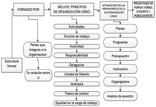 Sus Tipos Estructura Formal Organigrama Estructura