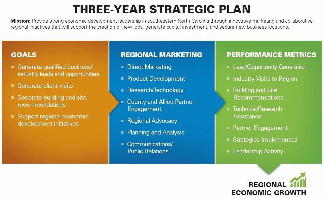 Strategic Marketing Plan Template in 2020 Marketing plan
