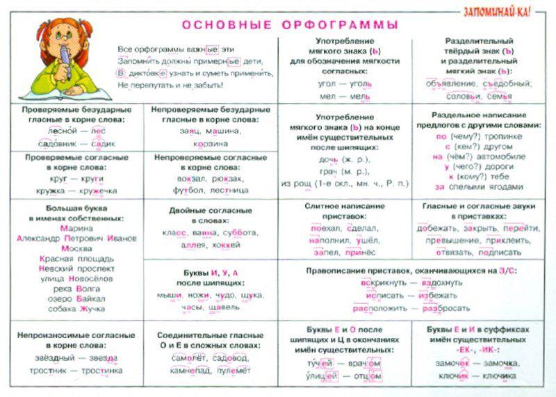Информатика класс горячев контрольные работы ответы elspecav  Информатика 4 класс горячев контрольные работы ответы