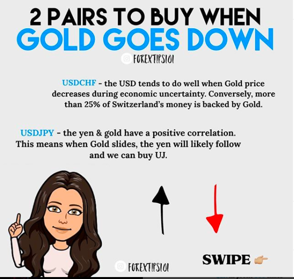 When the USD tends to do well and what it means when the yen&gold have a positive correlation.