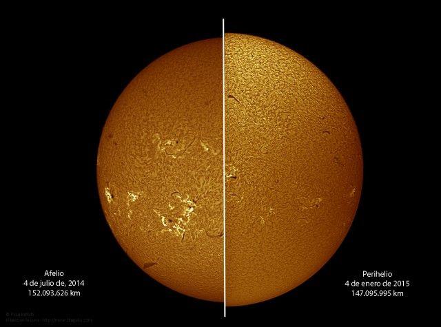 Aphelion vs Perihelion