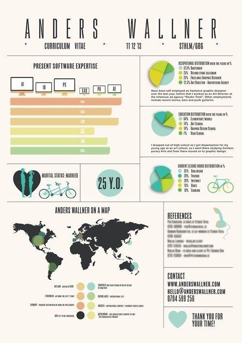 Infographic Resume World Traveler by TheDaydreamerDesigns on Etsy - visual resume