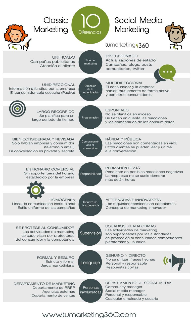 Diferencias entre classic marketing y social media marketing