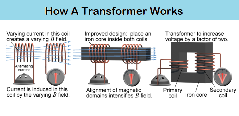 How A Transformer Works Electrical Engineering World Electronic Engineering Electrical Engineering Projects Electrical Engineering