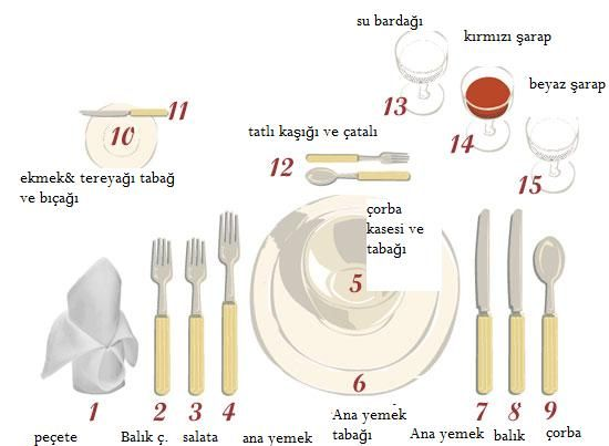 Photo of Table Layout
