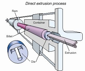 Extruding Aluminum There Are Two Extrusion Processes