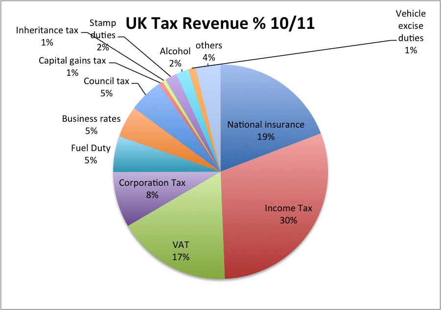 Uk Tax Revenue 10 11 Highest 17 Total Income Taxes Income Tax