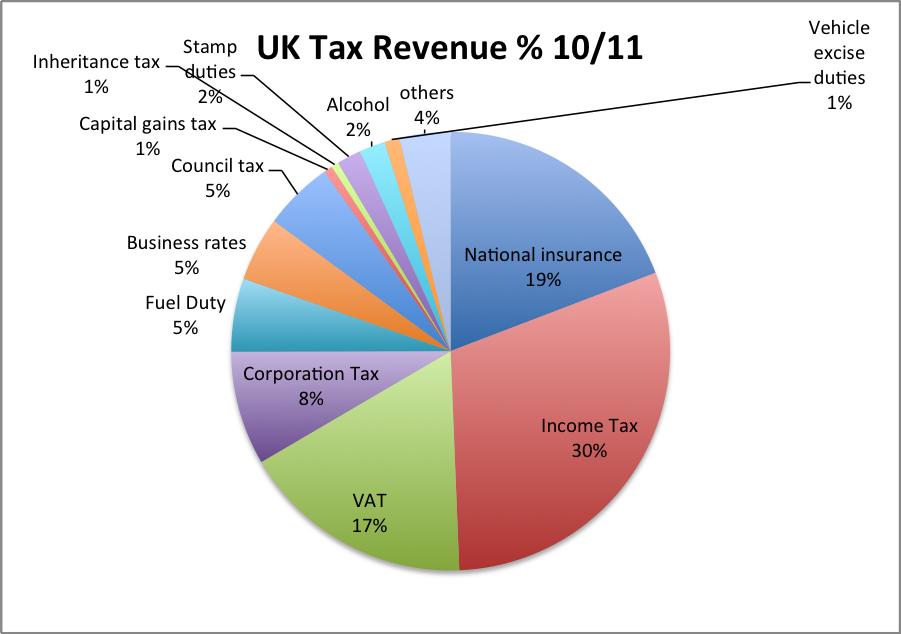 UK tax revenue 10/11 highest 17 total taxes