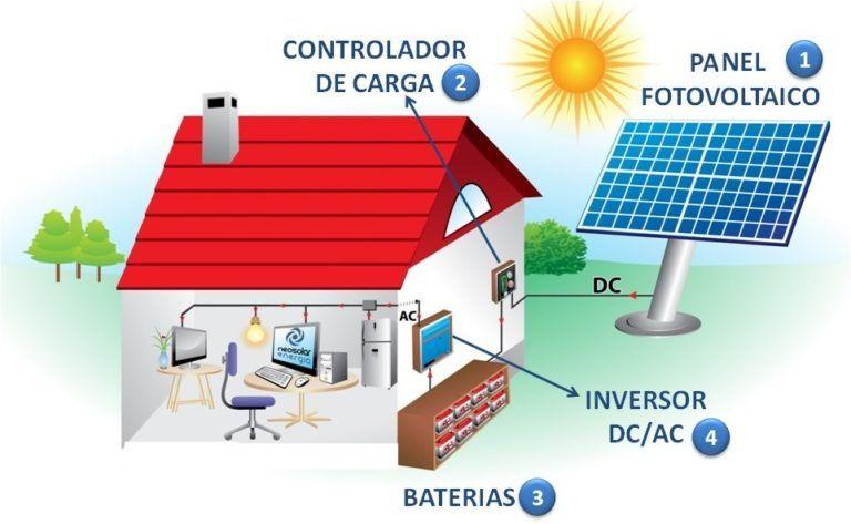 Electronica Archivos Los Maestros Web En 2020 Sistema De Energia Solar Energia Solar Maqueta De Energia Solar