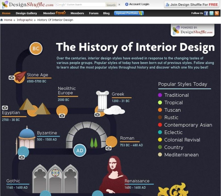 Infographic History Of Interior Design Click Through To Live Image See Photos Illustrating