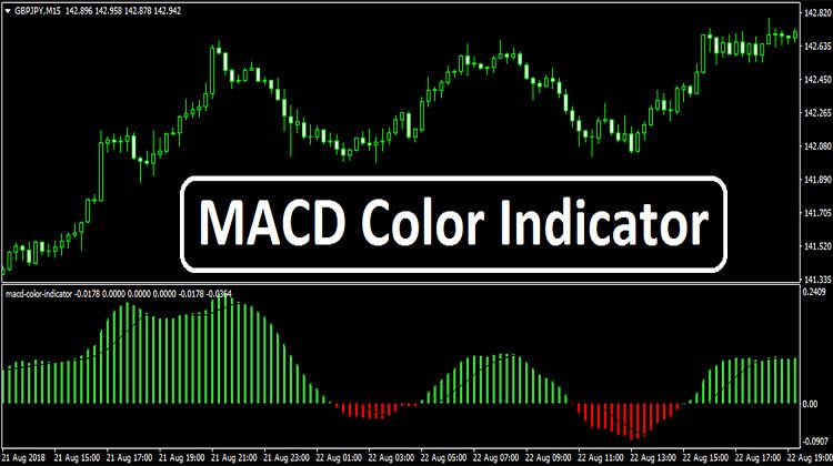 Macd Color Indicator Color Movie Posters Free