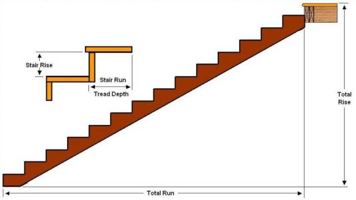 Straight Staircase Showing Total Rise And Total Run
